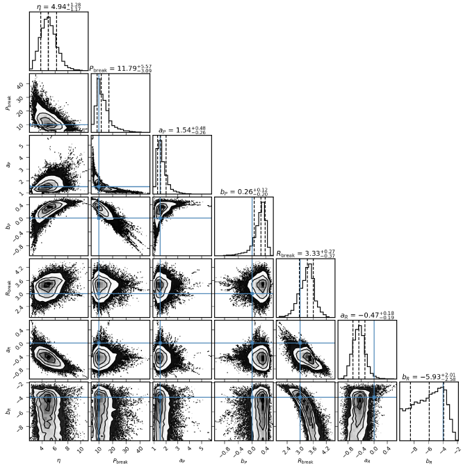 Corner plots for the parametric distribution, generated using open-source