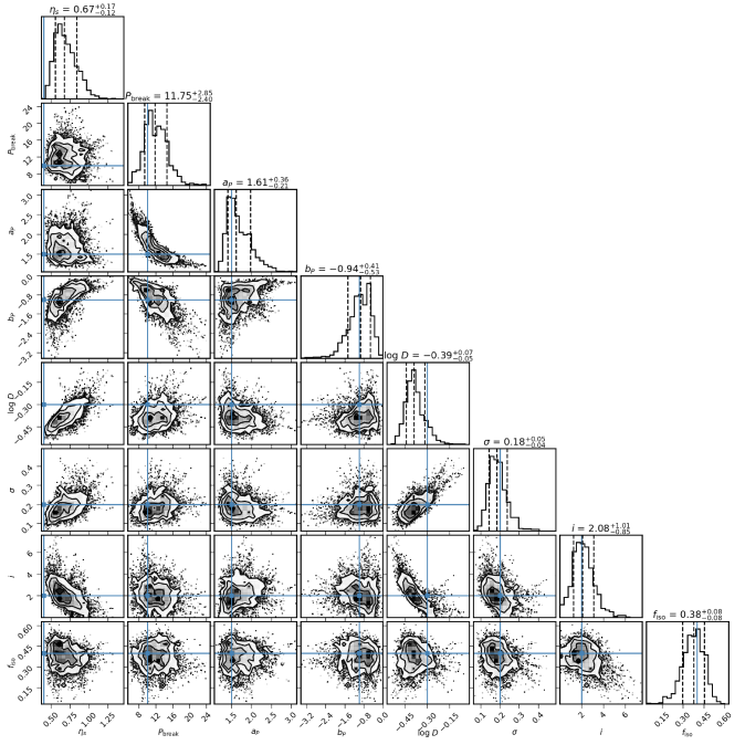 Corner plots for the multi-planet parametric distribution, generated using open-source