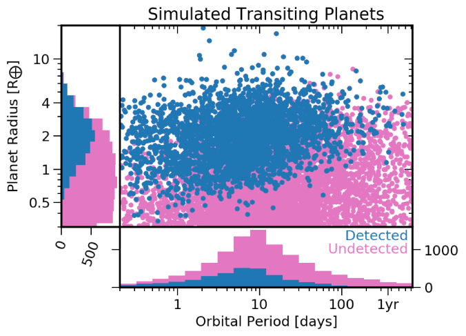 Simulated sample of transiting (pink) and detectable (blue) planets generated in occurrence rate mode, see Figure