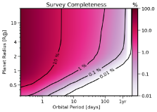 Planet detection efficiency for dwarf stars from the