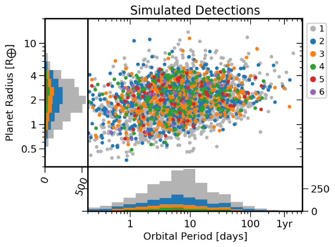 Simulated sample of detectable planetary systems. Planets with no additional planets detected in the system are color-coded in gray. Colors indicate the number of observed planets per system.