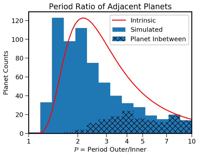 Period ratio distribution of adjacent planets in multi-planet systems,