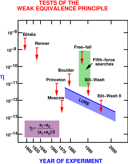 Selected tests of the Weak Equivalence Principle, showing bounds on