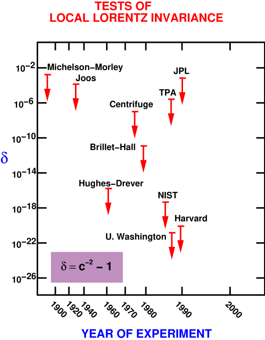 Selected tests of local Lorentz invariance showing bounds on parameter