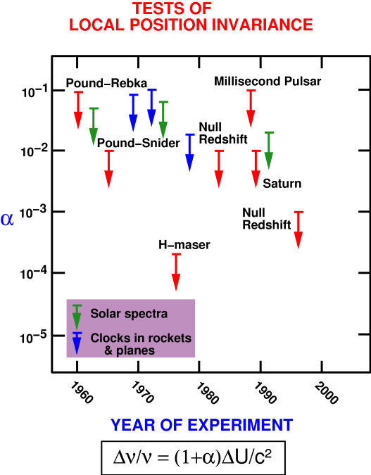 Selected tests of local position invariance via gravitational redshift experiments, showing bounds on