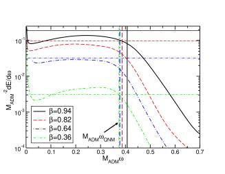 Energy spectrum for the dominant (quadrupolar, i.e.