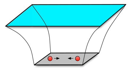 The collision in the AdS-soliton. The vertical direction is the holographic radial direction. The horizontal directions are the gauge theory directions. The gauge theory can be thought of as living at the boundary of the space (top plane). The geometry ends smoothly at the plane at the bottom, where the extra circle of the AdS-soliton (not shown) shrinks to zero size. The two small-mass point-particles sit at this bottom and collide head-on with velocity