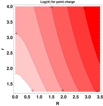 Scalar field strength
