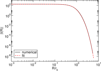 Left: the integral