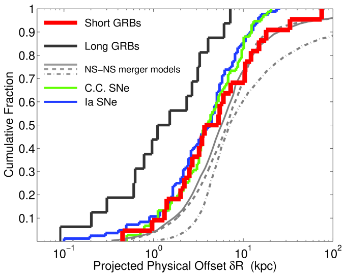 Cumulative distribution of projected physical offsets for short GRBs with sub-arcsecond positions (red;