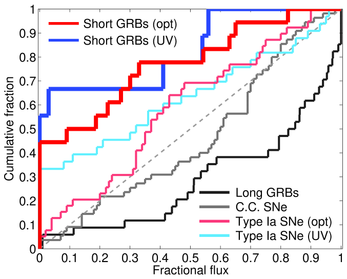 Cumulative distribution of the fractional flux at short GRB locations relative to the underlying light distributions of their hosts. Shown are the distributions for rest-frame optical (red) and rest-frame UV (blue) from