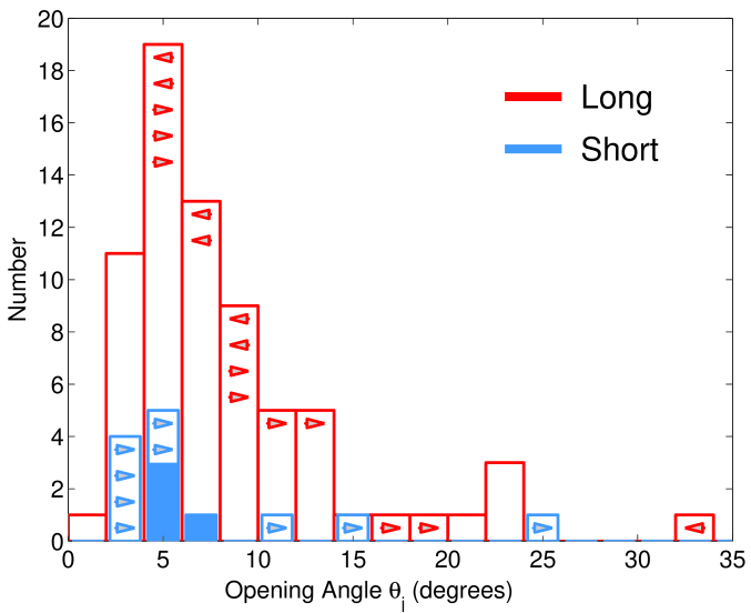 Distributions of jet opening angles for short (blue) and long (red) GRBs, based on breaks in their afterglow emission. Arrows mark lower or upper limits on the opening angles. The observations are summarized in §