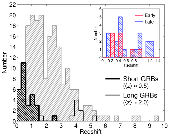 The redshift distribution of short GRBs (black) and long GRBs (gray). The open histogram marks redshift upper limits based on the lack of a Lyman-