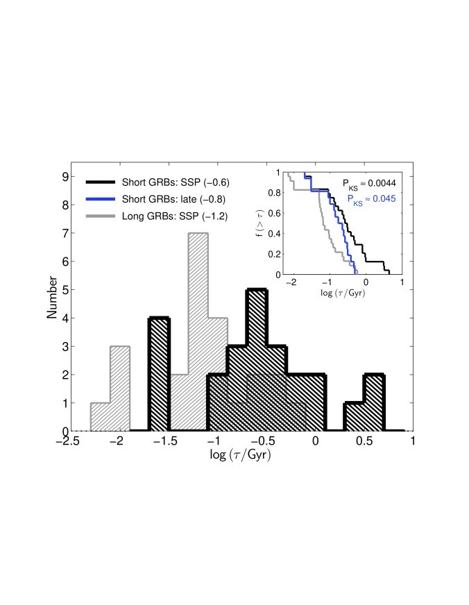 Histogram of host galaxy stellar population ages for short GRBs (black) and long GRBs (gray). Median values for each population (and separately for short GRB late-type hosts) are quoted in parentheses. The inset shows the cumulative distributions along with K-S probabilities that the short and long GRB hosts are drawn from the same parent population. The results indicate that short GRB hosts, even the late-type galaxies, have systematically older stellar population than long GRB hosts. Adapted from