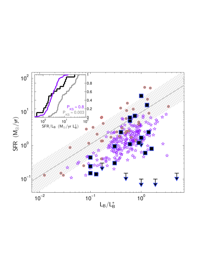 Star formation rate as a function of rest-frame
