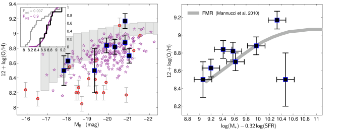 Metallicity as a function of host galaxy rest-frame
