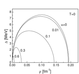 Energy gap as a function of density at zero temperature and different asymmetries.