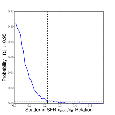 The probability of a synthetic dataset of SFR and