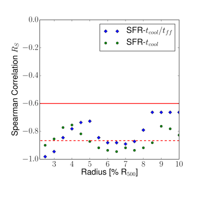 The Spearman correlation coefficient for Log