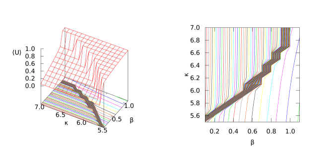 In the lhs.plot we show a 3-D plot of the plaquette expectation value