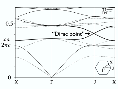 Photon bands in the