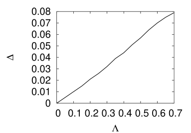 The bandgap opened by time-reversal breaking as a function of the strength of the Faraday coupling shows that the gap is linearly proportional to