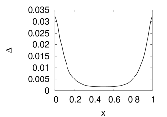 The spectral gap between the two bands which split apart due to the breaking of time-reversal symmetry. The spectrum is computed on a torus for the extended system consisting of 30 copies of the hexagonal unit cell. Furthermore, domain walls, across which the sign of the Faraday axis flips are introduced, and the spectrum is plotted as a function of the separation