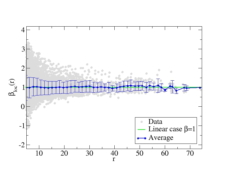 Cinema capacity in European cities. (a) Tomography plot and (b) ratio