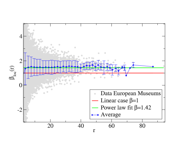 Tomography plots for (a) the number of librairies in European cities (2011), and (b) the yearly attendance of museums in European cities (2011).