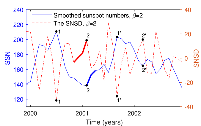 The smoothed sunspot numbers for
