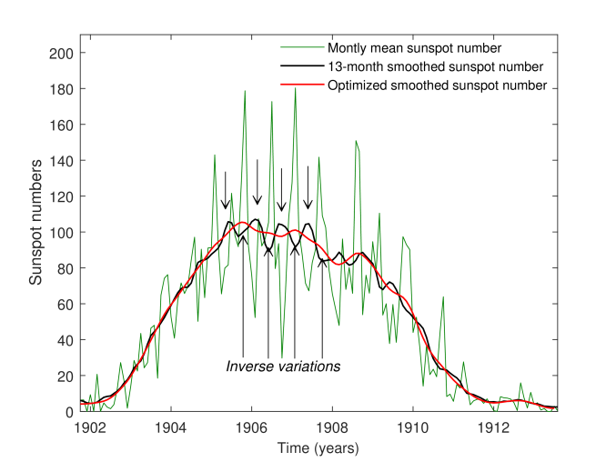 Sunspot cycle 14: monthly mean sunspot number (green), 13-month smoothed sunspot numbers (black), and optimized smoothed sunspot numbers (red). The arrows indicate the areas where the 13-month smoothed (running mean) sunspot numbers produce inverse variations to the original time series. This effect does not appear in the optimized smoothed data.
