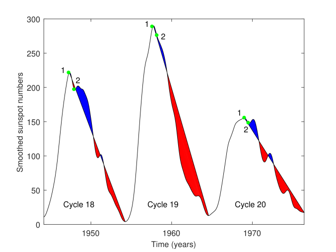 """Smoothed sunspot numbers for cycles 18, 19, and 20. The blue-shaded areas characterize an """"excess"""" activity compared to a """"uniform decrease"""". The red-shaded areas represent an activity """"shortfall"""" in comparison with a uniform decline. The green points correspond to the points"""
