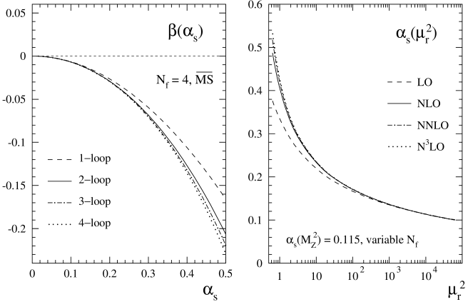Left: The perturbative expansion of the QCD