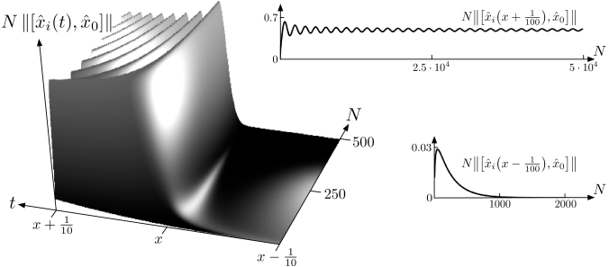 The light cone in the field limit of the discrete Klein-Gordon field: Depicted is