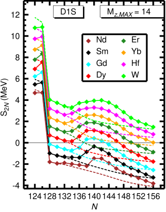 (Color online) The two-neutron separation energies (full lines) computed within the Gogny-D1S HFB approximation for the nuclei