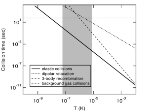 """Mean collision time for several elastic and inelastic processes in a sodium gas as a function of temperature at the critical density for Bose-Einstein condensation. The """"BEC window,"""" where the lifetime of the sample exceeds 0.1 seconds and the rate of elastic collisions is faster than 1 Hz is shaded. This figure uses a scattering length of"""