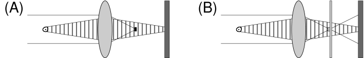 Dark-ground (A) and phase-contrast (B) imaging set-up. Probe light from the left is dispersively scattered by the atoms. In the Fourier plane of the lens, the unscattered light is filtered. In dark-ground imaging (A), the unscattered light is blocked, forming a dark-ground image on the camera. In phase-contrast imaging (B), the unscattered light is shifted by a phase plate (consisting of an optical flat with a