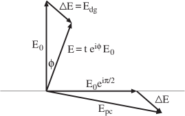 Phasor diagram of dark-ground and phase-contrast imaging. A ray of incident light with an electric field