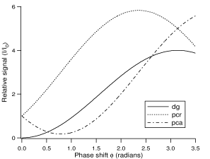 Relative signal as a function of phase shift for dark-ground imaging (dg) and phase-contrast imaging with a phase plate which either retards (pcr) or advances (pca) the phase of the unscattered light. For negative phase shifts (as would be generated with a blue detuned probe), (pcr) and (pca) are swapped.