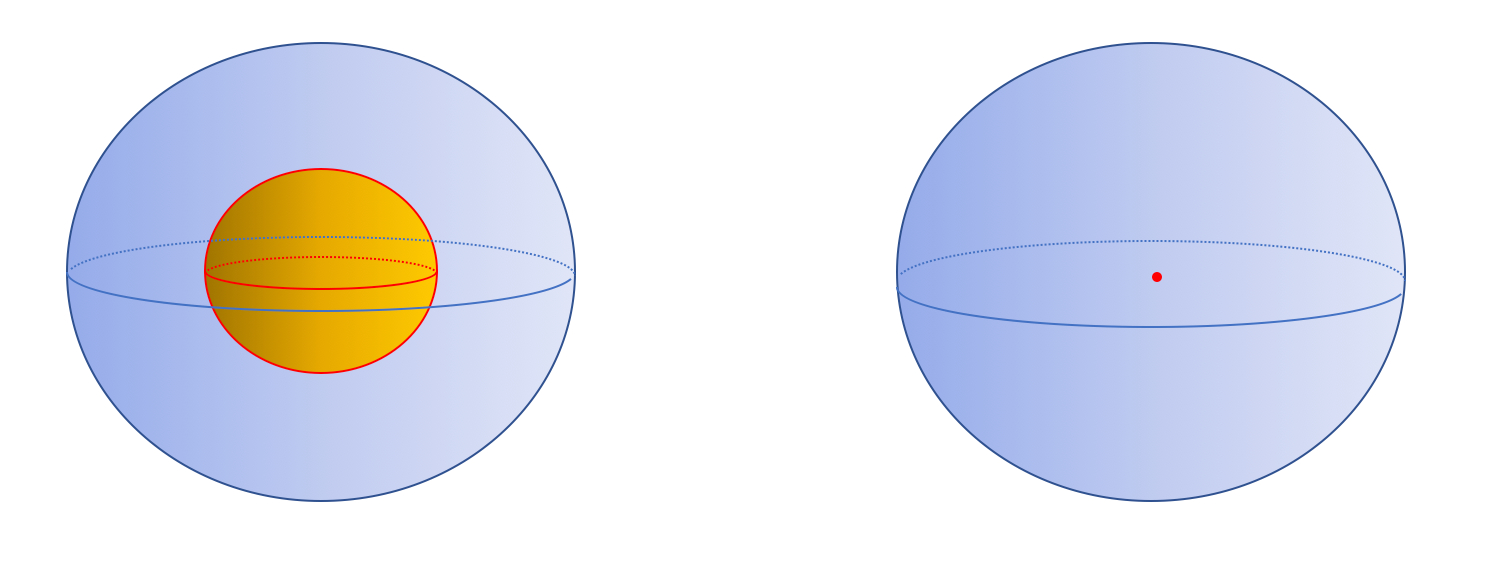 Group orbits for a single qubit under the action of