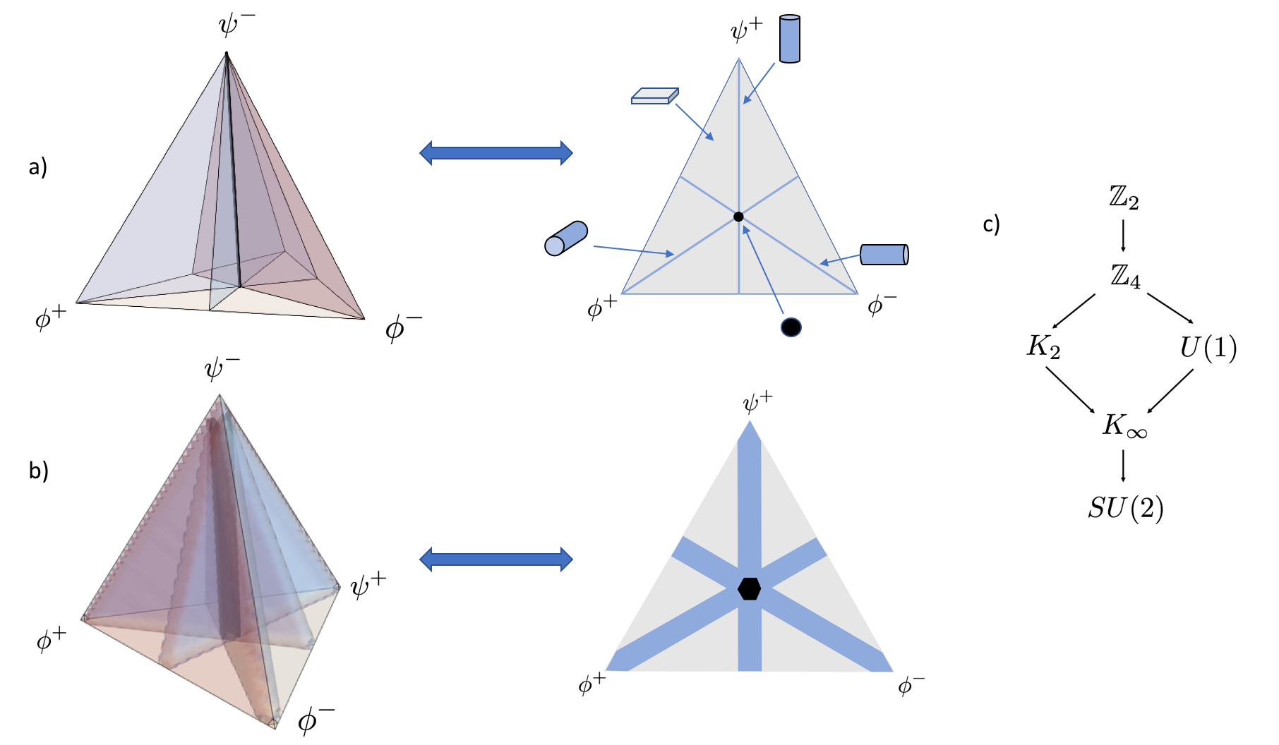 a) Tetrahedron of T-states coloured to indicate different group orbit shapes: grey –