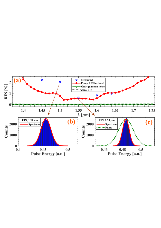 (a) Numerically calculated and experimentally measured RIN. (b) Measured histogram for the SC: 12 nm of SC at 1.50