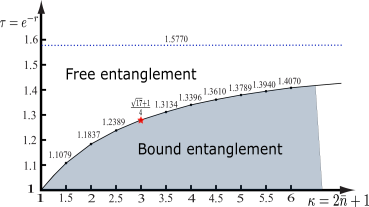 The bound entanglement region obtained from the system described in Fig.