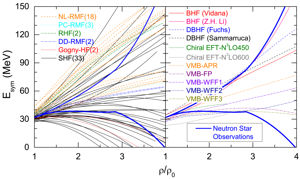 Examples of the density dependence of nuclear symmetry energy predicted by nuclear many-body theories using different interactions, energy density functionals and/or techniques in comparison with the constraining boundaries extracted from studying properties of neutron stars (the upper/lower thick-blue line corresponds to the left/right green boundaries shown in Figure