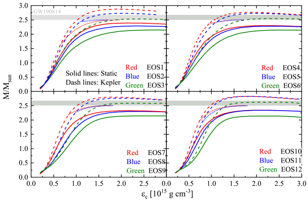 The mass (upper) and equatorial radius (lower) of static (solid lines) and rapidly rotating neutron stars as functions of their central energy density for the EOS parameter sets marked in Figure