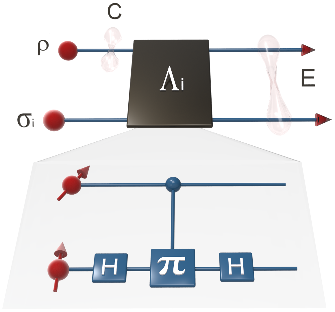 Two individual quantum states are generated and labeled as the system state and the ancilla state, respectively. The system state
