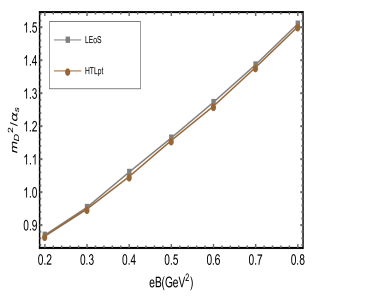 (Left panel) Temperature behavior of the ratio of Debye mass to coupling constant for different Landau levels at