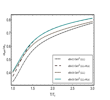 (color online) The effective coupling constant in the strong magnetic field with HLLs corrections.