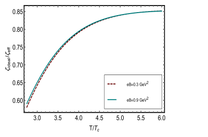 (color online) Dependence of EoS on the bulk viscosity in the strong magnetic field with LLL approximation.