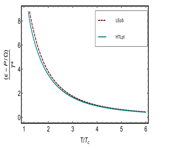 Temperature behavior of ratio of bulk viscosity to entropy (left panel) and